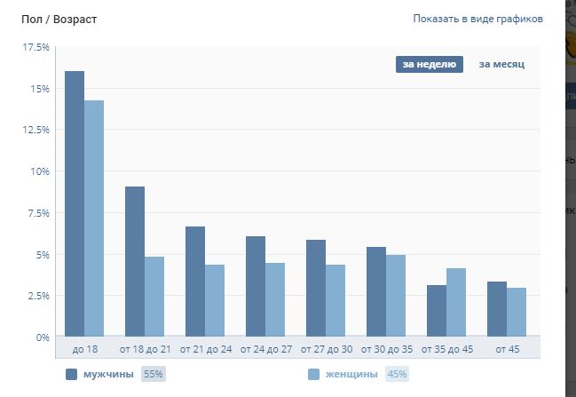 pol - Самые большие паблики ВКонтакте