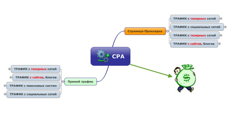 1376484596_cpa-partnerki