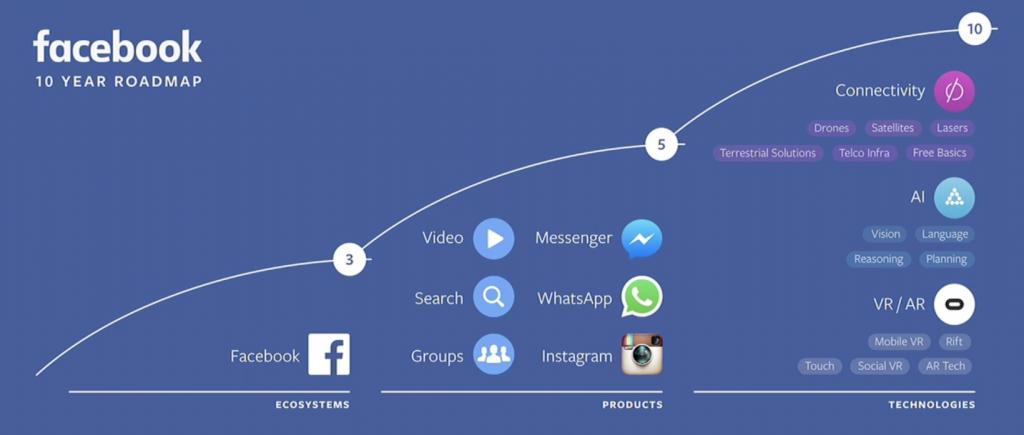 1876 fb roadmap 1024x435 - На чем зарабатывает Facebook – история и перспективы повышения прибыльности