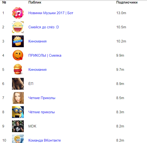 public - Самые большие паблики ВКонтакте