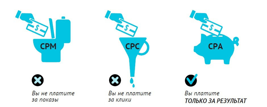 CPA-модель