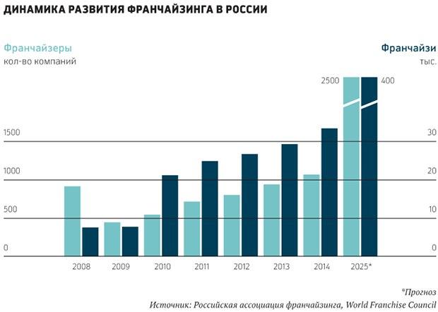 7BhJSElarE0 - Предложения франчайзинга в России
