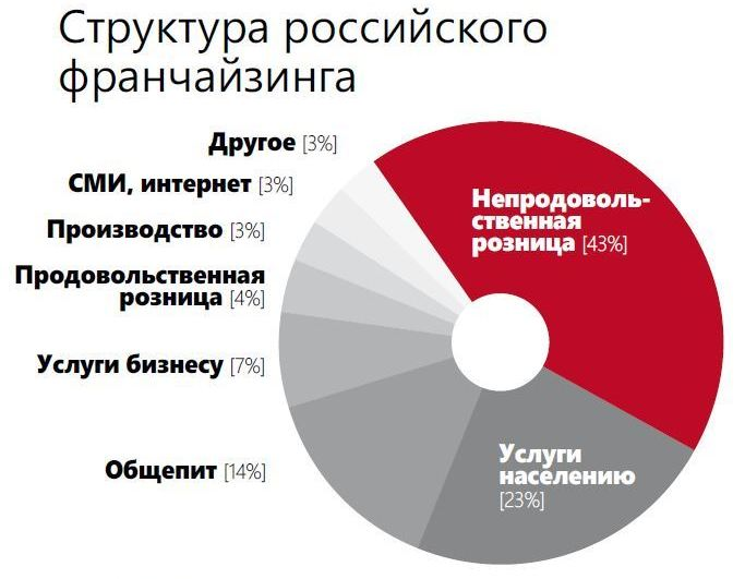 grafik 2 - Предложения франчайзинга в России