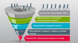 123 - Простыми словами о лидогенерации. 6 эффективных методов привлечения клиентов