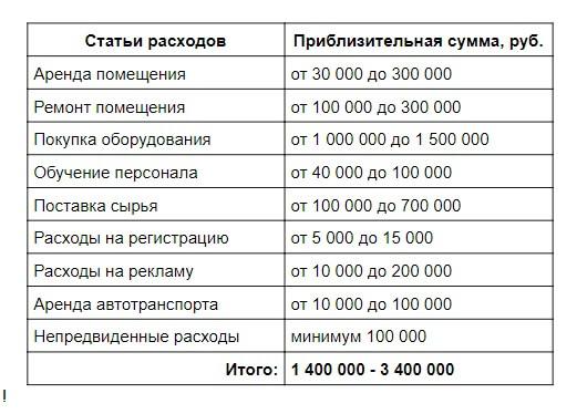 ezhemesyachnye raskhody - Производство сыра