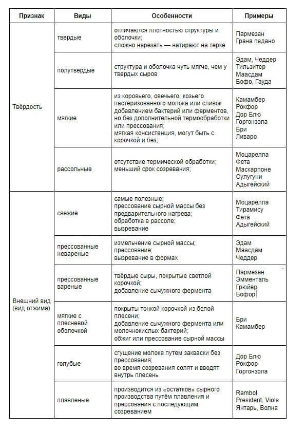 klassifikaciya syrov - Производство сыра
