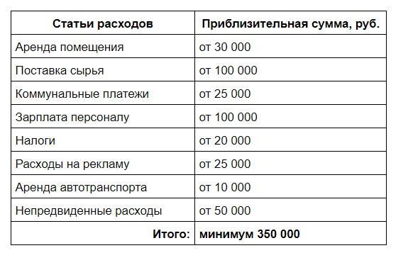stati raskhodov - Производство сыра