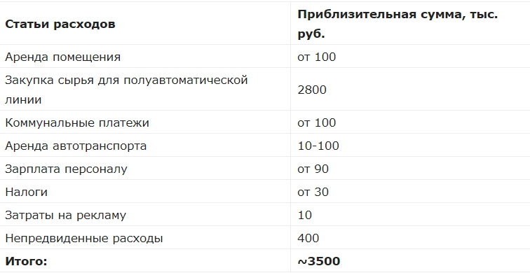 ezhemesyachnye raskhody - Производство поддонов: бизнес с доходом до 500 000 рублей в месяц