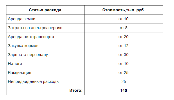 ezhemesyachnye raskhody - Разведение индюков — бизнес с перспективой заработка 600 000 в год
