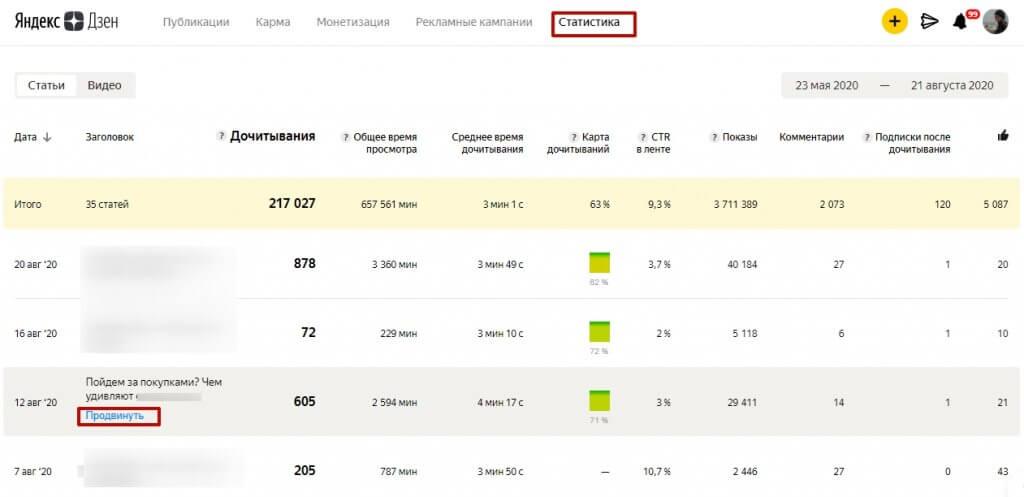 4 1 1024x497 - Как заработать на Яндекс дзен: пошаговая инструкция для новичков